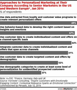 Why Personalization Is Key for Content Marketing - eMarketer | Digital Marketing Kenya | Scoop.it