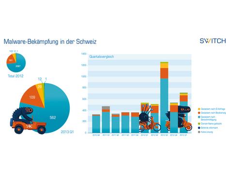 Mehr Malware auf Schweizer Webseiten | Security-News | Scoop.it