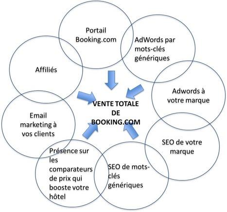 Combien vend Booking.com avec les annonces AdWords à votre nom ? | Blog de Mirai France | Web marketing hotelier | Scoop.it