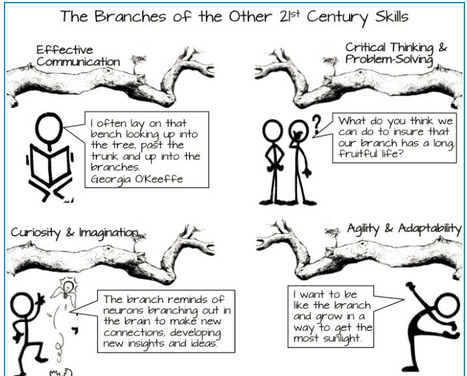 The Branches of the Other 21st Century Skills | home education | Scoop.it