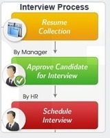 Web Based Recruitment Application - Online Recruitment Software | GSC Webhrms | Scoop.it