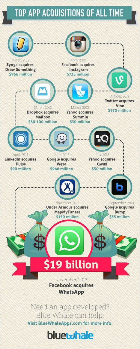 Top App Acquisitions of All Time | Business | Scoop.it