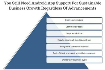 You Still Need Android App Support For Sustainable Business Growth Regardless Of Advancements | Soft Tech Solutions | Android Development | Scoop.it