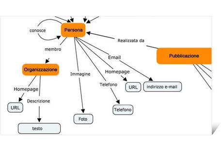 Come il Web Semantico sta cambiando la gestione dei contenuti sul web. | Social media culture | Scoop.it