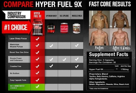 Interested in Hyper Fuel 9X? – You Must Read This Before BUY!!! | Advantages Of Using Hyper Fuel 9x | Scoop.it