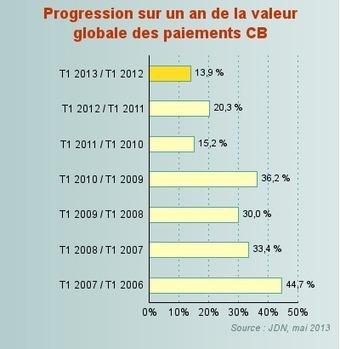 E-commerce français - une hausse de 14% au premier trimestre 2013 | e-commerce | Scoop.it