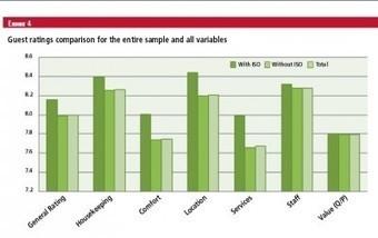 Los hoteles sostenibles son mejor valorados por los clientes   Hoteles   Estrategias Competitivas en Turismo:   Scoop.it