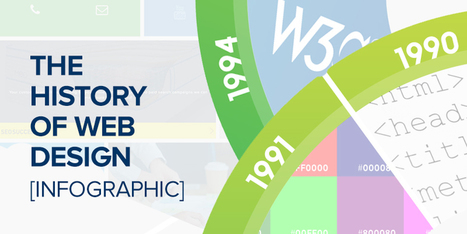 The History Of Web Design [INFOGRAPHIC] | Digital Next AUS | Inbound marketing, social and SEO | Scoop.it