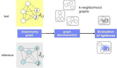 Business Analytics - Data Analytics for Sensor Data | Data Science | Scoop.it
