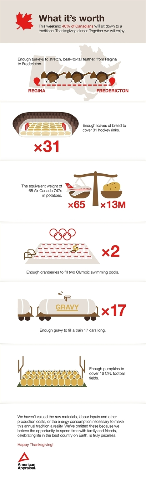 Awesome And Fun Facts About Canadian Thanksgiving (INFOGRAPHIC) | Soup for thought | Scoop.it