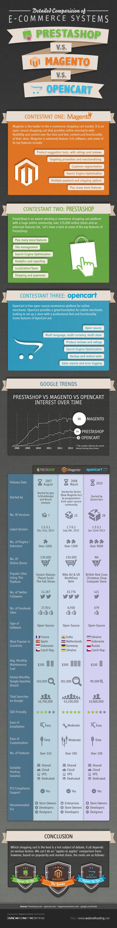 Prestashop VS Magento VS Opencart - Detailed Comparison Infographic | Open Source Ecommerce Shopping Carts | Scoop.it