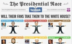 Which Politician is Most Popular, Engaging on Social Media Sites? | Social Media (network, technology, blog, community, virtual reality, etc...) | Scoop.it