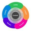 Apps That'll Make You A Content Curator Extraordinaire | Content in Context | Scoop.it