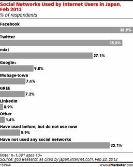 Report: Twitter is big in Japan (Facebook big) | Networking Tools | Scoop.it