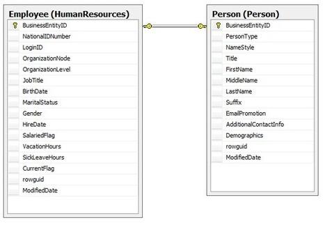 Relacyjne bazy danych -podstawy | Bazy danych w GIS | Scoop.it