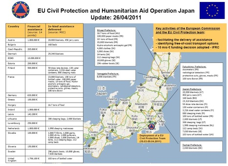 Solidarity with Japan: the assistance of the European Union following the triple disaster | Japan Tsunami | Scoop.it
