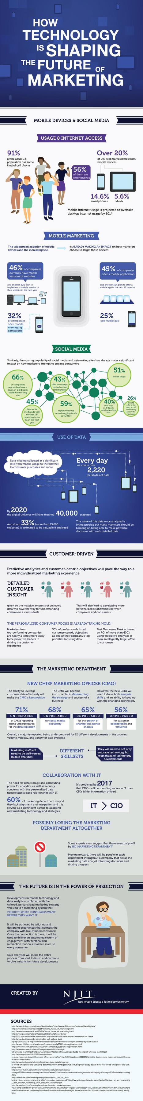 1395076175-win-marketing-scrap-marketing-department-hire-data-geek-infographic.jpg (842x6438 pixels) | Changing face of Retail | Scoop.it