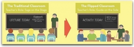 Flipping the classroom using online video media morsel | Learning, Teaching and Professional Skills | Scoop.it