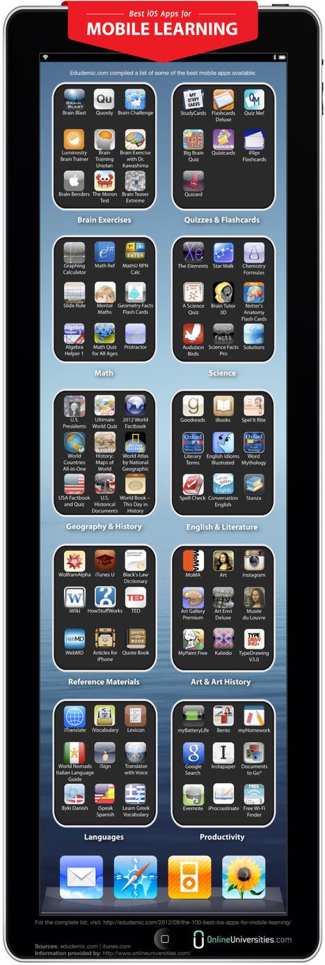 Buenas aplicaciones para el mobile learning | Educación DosPuntoCero (2.0) | Scoop.it