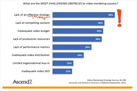 The most effective videos for marketing (Study) | SEO | Scoop.it