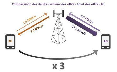 4G : l'ARCEP révèle ses premières mesures sur le débit | Libertés Numériques | Scoop.it