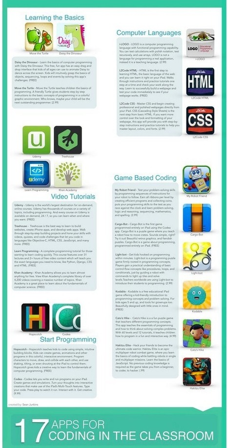 Teaching Coding in Class: 17 Apps to Try | Learning  and Libraries | Scoop.it
