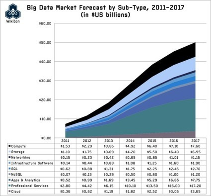 Big Data Vendor Revenue And Market Forecast 201...
