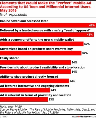 What Makes the Perfect Mobile Ad? - eMarketer | Integrated Brand Communications | Scoop.it