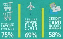 INFOGRAPHIC: Customer Loyalty Programs And Social Media | EPIC Infographic | Scoop.it