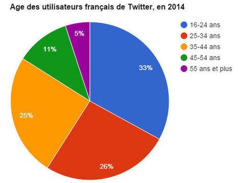Quel âge ont les utilisateurs français de Twitter ? | Communication électronique | Scoop.it