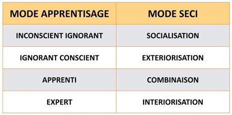 Gestion des Connaissances: Les 4 Phases de l'Apprentissage vs le modèle SECI de Nonaka et Takeushi   Knowledge Management   Scoop.it
