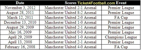Fantastic Record of Manchester United Against Arsenal at Old Trafford   Football Ticket   Scoop.it