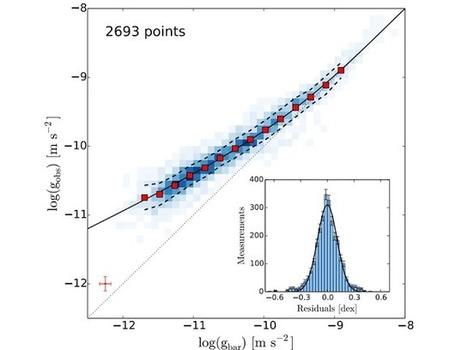 Découverte stupéfiante d'une corrélation entre matière ordinaire et « matière noire » dans les galaxies spirales | C@fé des Sciences | Scoop.it