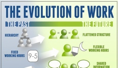 Le monde du travail évolue : flexibilté, partage, mobilité…   Coworking et télétravail : quoi, pourquoi et comment ?   Scoop.it