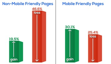 #Mobilegeddon: Nearly 50% of Non-Mobile Friendly URLs Dropped in Rank | Best Mobile Strategy | Scoop.it