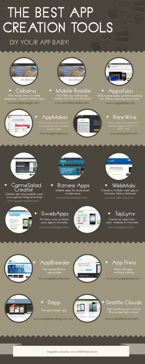 App Creation Tools | iPad Resources | Scoop.it