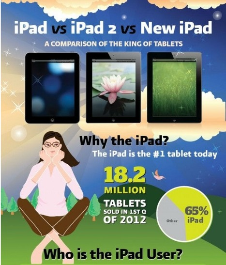 How You're Using Your iPad [INFOGRAPHIC] | iPads, MakerEd and More  in Education | Scoop.it
