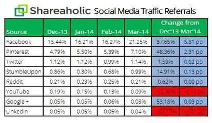 5 Tips for Facebook Lead Generation Despite Drop in Organic Reach | Digital-News on Scoop.it today | Scoop.it