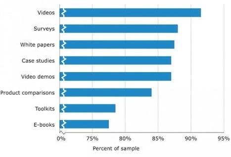 9 B2B Social Media Marketing Tips for Social Media Managers | Event Social Media & Technology | Scoop.it