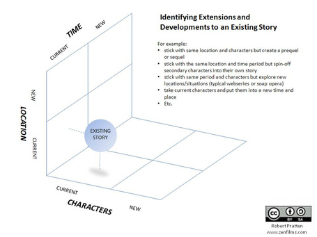 Transmedia Storytelling: Getting Started « Culture Hacker | Narration transmedia et éducation | Scoop.it