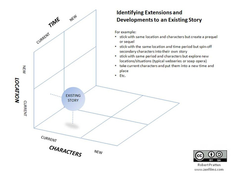 Gamasutra: Bruno Patatas's Blog - Transmedia – A New Approach to IP Development   That In Between Space - Immersive Storytelling for Learning   Scoop.it