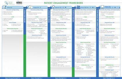 Patient Engagement Framework | NeHC | HIMSS | Analytics & Social media impact on Healthcare | Scoop.it