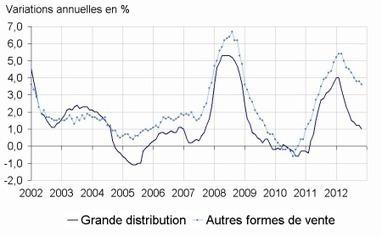 Insee - Indicateur - En novembre 2012, les prix des produits de grande consommation sont en hausse de 0,2%dans la grande distribution | ECONOMIE ET POLITIQUE | Scoop.it