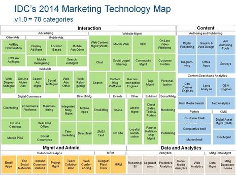 Navigating Marketing Automation - r2i | #TheMarketingTechAlert | Integrated Digital Marketing | Scoop.it