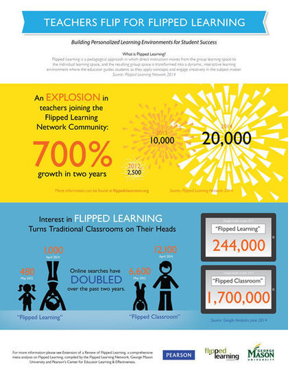 eCampus News 20 NEW facts about Flipped Learning in higher ed » eCampus News | Wiki_Universe | Scoop.it