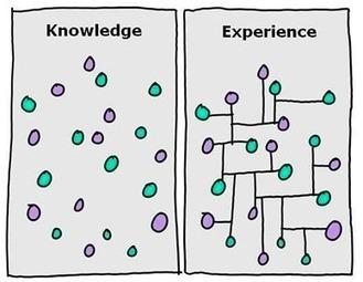 Capitaliser l'expérience c'est quoi? | NQI | appel à projets innovation sociale | Scoop.it