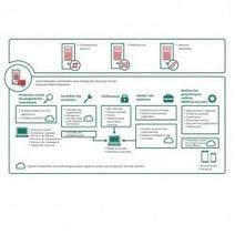Kaspersky lance un outil de sécurité tout-en-un pour les PME   Nouvelles du monde numérique   Scoop.it