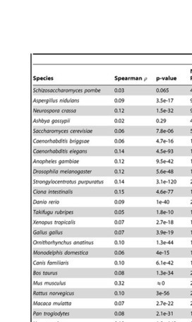 PLOS Collections: ProteinHistorian: Tools for the Comparative Analysis of Eukaryote Protein Origin | Databases & Softwares | Scoop.it