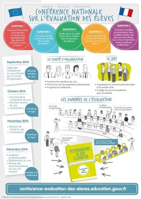 La Conférence nationale sur l'évaluation des élèves - éducation.gouv.fr (Communiqué de presse)   histoire-geographie   Scoop.it