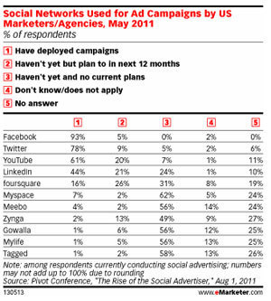 "93% des campagnes social media intègrent Facebook, 78%Twitter, 61%Youtube .. | Facebook for ""Pro"" 